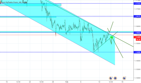 EURCHF: trade rompiendo linea de tendencia