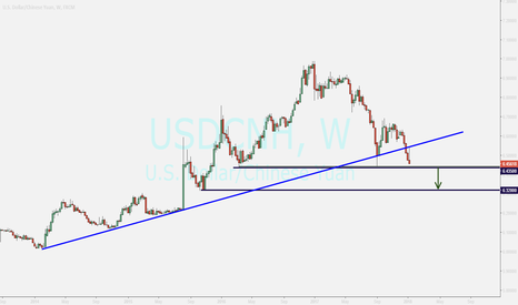 USDCNH: usdcnh...sell opportunity