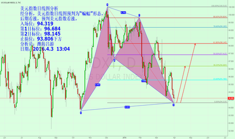 DXY: DXY maybe  a  BAT   long@94.319  TP1 96.6   TP2 98.1