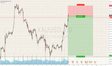 XAUUSD: #Short #Gold only to the info / nur zur info.