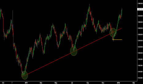 GOLD: After been away since December 15th