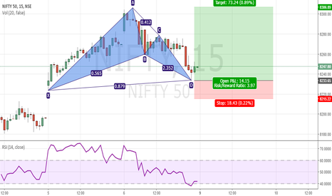 NIFTY: Nifty Bullish Bat Pattern
