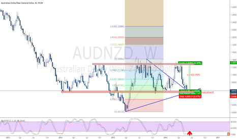 AUDNZD: AudNzd Weekly Support - Consolidation