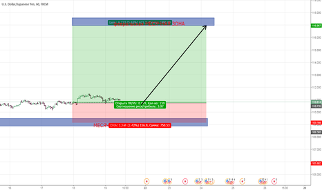 USDJPY: покупка иены с 110.73 цель 116.36