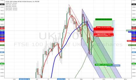 UK100: FTSE - Two ways for the FTSE?