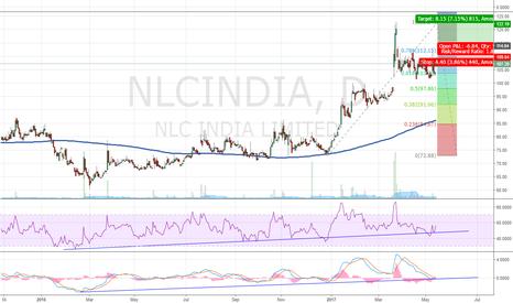 NLCINDIA: NLC India Ltd_Long Setup_Daily_15.5.2017