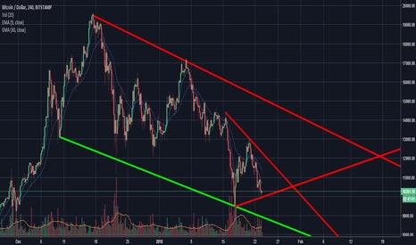 BTCUSD: BTC still in bear stages