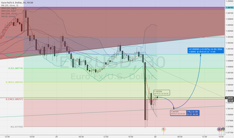 EURUSD: A possible EUR LONG opportunity