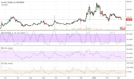 ZECUSD: $ZEC Still Looking for a Low of $142 as Posted a Few Weeks Ago