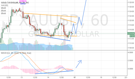 XAUUSD: WHAT ABOUT GOLD??