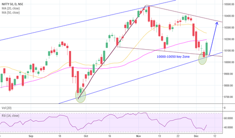 NIFTY: Nifty #Flag #HiddenDivergence