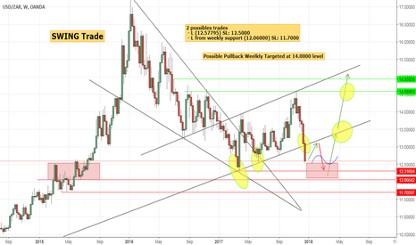 USDZAR: 02 possibles long opportunities