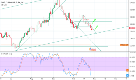 XAUUSD: gold changing direction