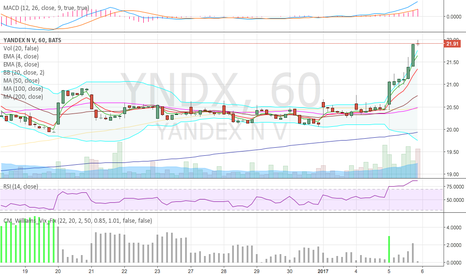 YNDX: Great day for