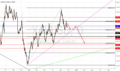 XAUUSD: XAUUSD Pull back to lower levels