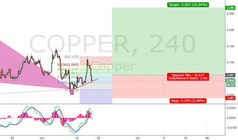 COPPER: Long Copper