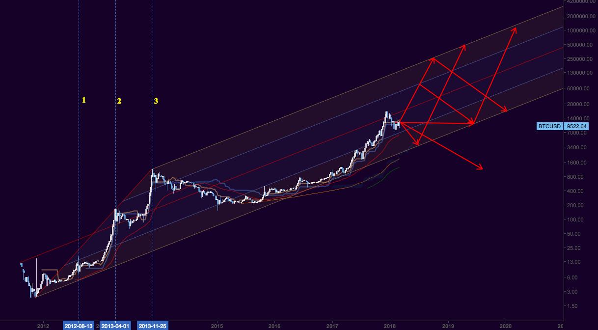 Beyond Bear Market, Bitcoin's longterm possibilities