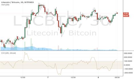 LTCBTC: LTC looking buyish on 30min CCI