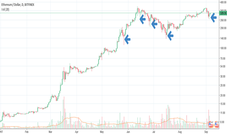 ETHUSD: Ethereum Appears to Have Bottomed (as well!)