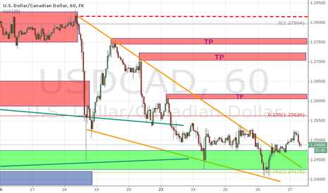 USDCAD: USDCAD Long position after breaking falling wedge