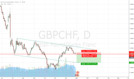 GBPCHF: sell stop gbpchf
