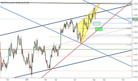 GBPUSD: Pound targets