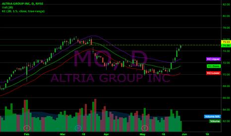 MO: $MO gap closed!