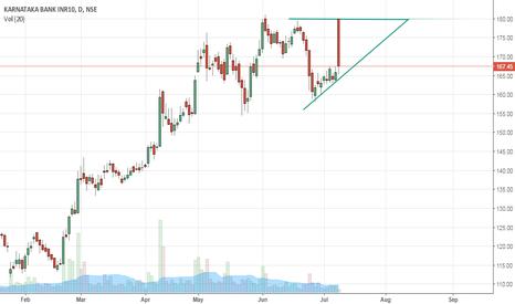KTKBANK: KTK Bank Ascending triangle
