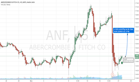 ANF: $ANF Buy Alert (SWING TRADE) 3-10 days expected
