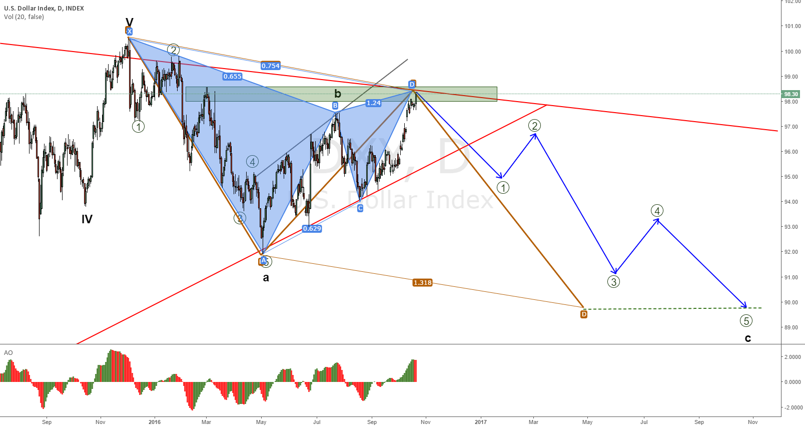 DXI Bearish Gartley price at PRZ
