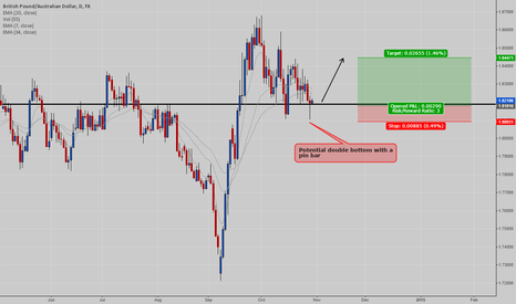 GBPAUD: GBPAUD - Potential Long Trade