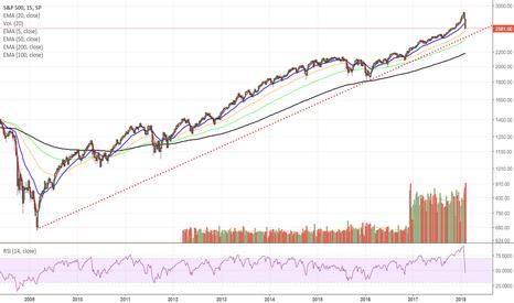 SPX: S&P escala logarítmica visión semanal. Próximo a soporte...