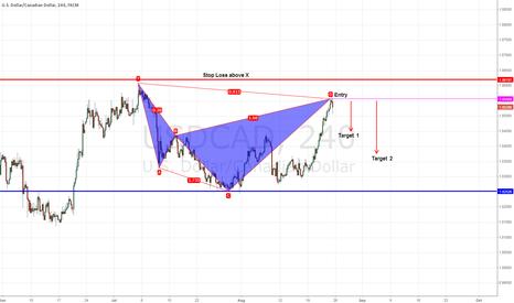 USDCAD: Potential Short Pattern USD/CAD 4 TF