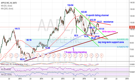AAPL: AAPL-The sharp reversal off 110.23 range resistance points lower