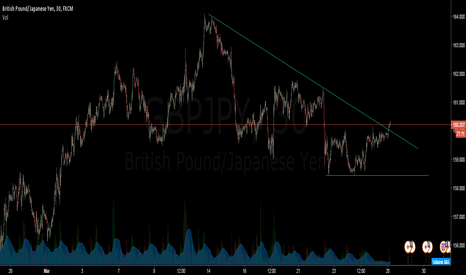 GBPJPY: Possible Breakout