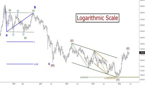 XAUUSD: Gold (XAUUSD): Long-term Elliott Wave Analysis