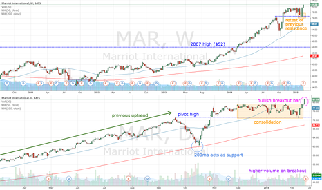 MAR: MAR earnings due today - will price go higher?