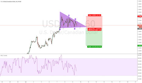 USDCAD: USDCAD Descending triangle breakout