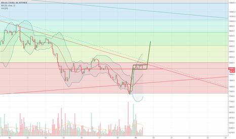 BTCUSD: Bull Flag on the 1 hour BTC Chart. $9k potentially.