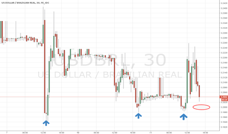 USDBRL: Buy in the red circle