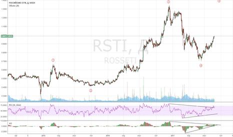 RSTI: Россети: лонг