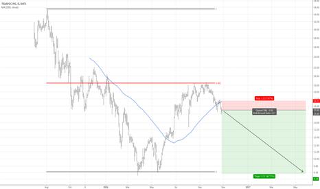 TDOC: TDOC (Teladoc Inc.) has Resumed its Long-Term Down-Trend.