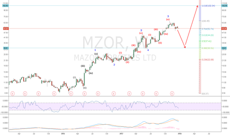 MZOR: MOZR: Wave 5 just completed and ABC Correction in progress.