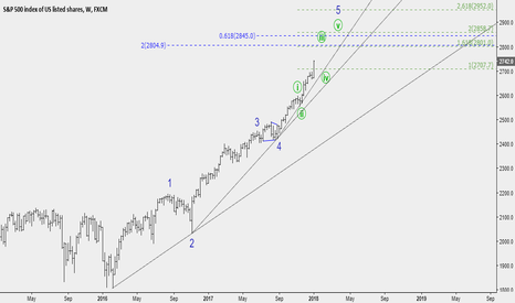 SPX500: No changes and...
