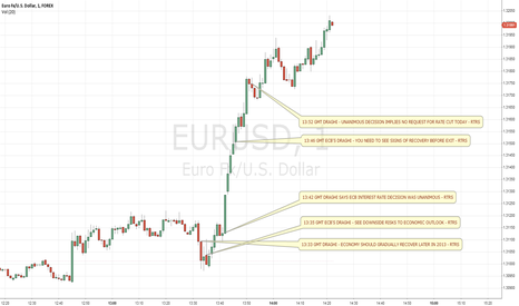 EURUSD: EUR/USD - Draghi (10.01.2013)