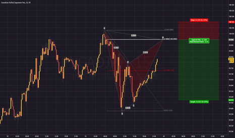 CADJPY: Bat inline with a psychological number
