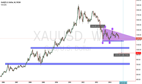 XAUUSD: gold triangle