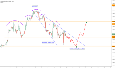 USDCAD: $USDCAD looking for a strong bounce at 1.08801