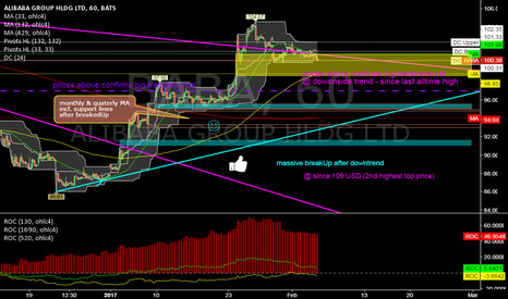 BABA: BABA @ 1h @ prices around GAP are a good entry into new ATH`s