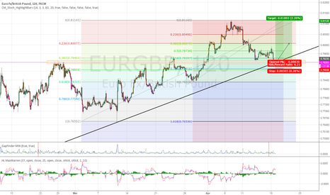 EURGBP: EURGBP long - fibs and support and trendline